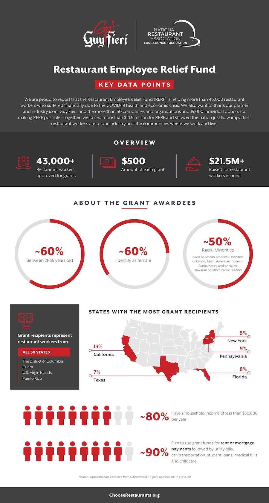 RERF Impact Infographic